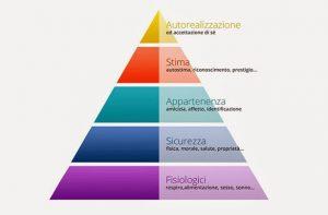 Piramide dei bisogni di Maslow: bisogno di appartenenza