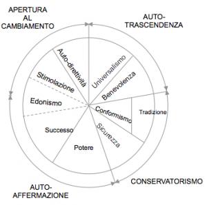 valori universali di base