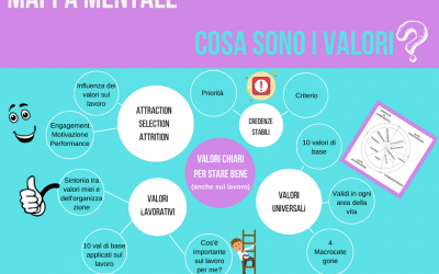 Mappa mentale: Cosa sono i valori? Tra valori lavorativi e universali