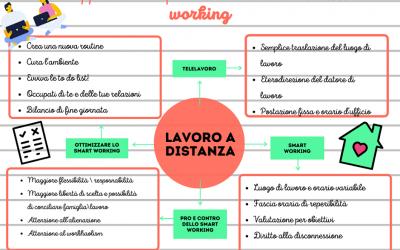 Mappa mentale: Come vivere bene lo smart working?