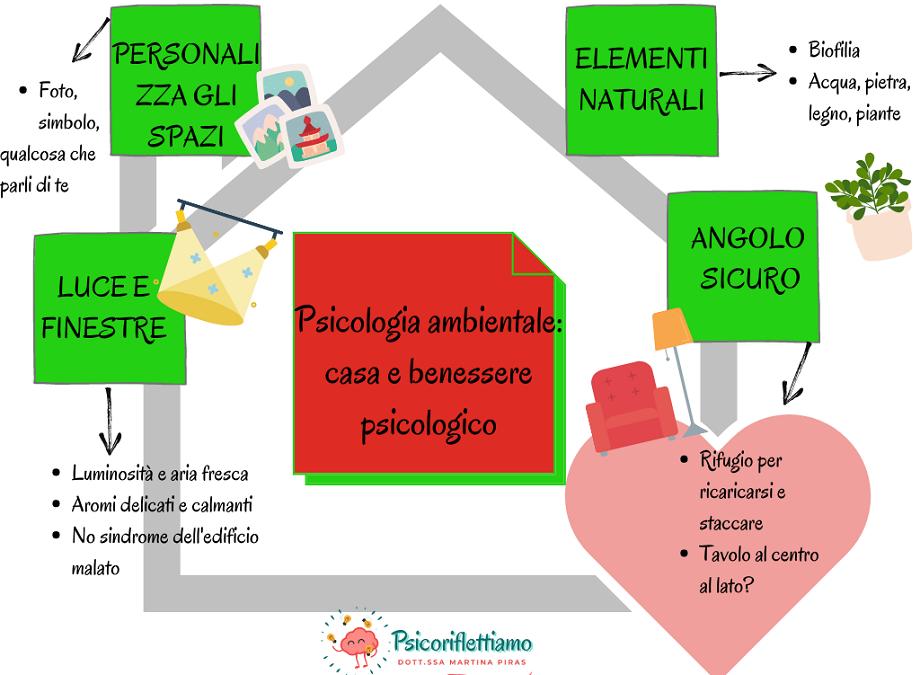 Mappa mentale: Psicologia ambientale, casa e benessere psicologico